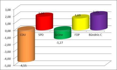 Gemeinderatswahl Bad Essen, Abweichung zur Wahl 2011