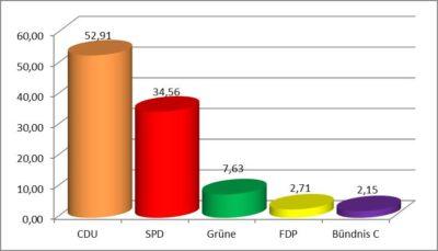 Gemeinderatswahl, Stimmen in Prozent