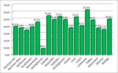 Kreistagswahl (Wahlbezirk 5), Anteil der Direktstimmen für GRÜNE in den Ortschaften (Wahllokalen), in Prozent