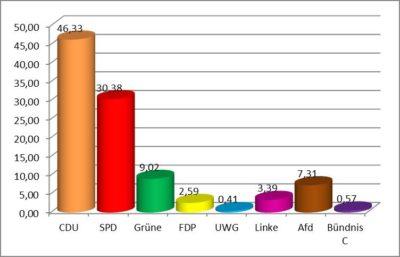 Kreistagswahl (Wahlbezirk 5), Ergebnis in Prozent