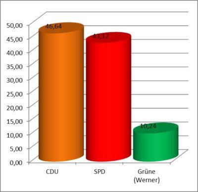 Ortsratwahl Wittlage