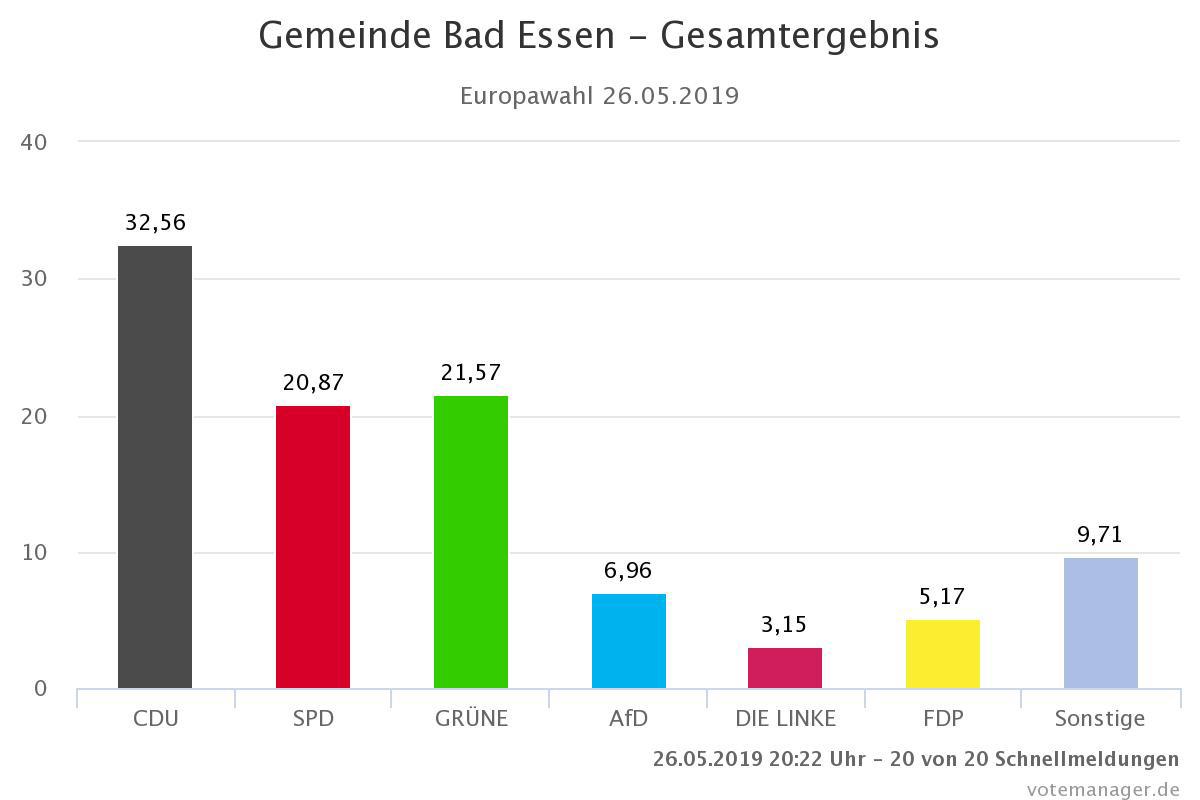 Bei der Europa-Wahl sind die Grünen Bad Essen nun auf Platz zwei!